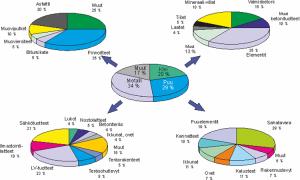 Rakennustuotemarkkinat 11 miljardia euroa (2012)